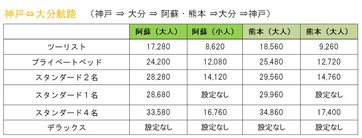 【料金表】2021年1月往復・大分航路.png