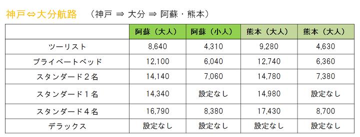【料金表】2021年1月片道・大分航路.png